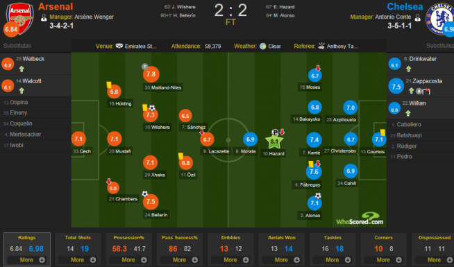 Dec 17 Arsenal vs Chelsea