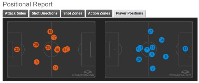 Jan 18 Arsenal vs CP (1)