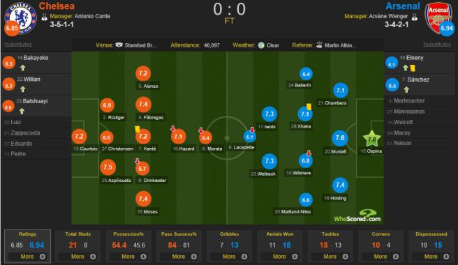 Jan 18 Chelsea vs Arsenal