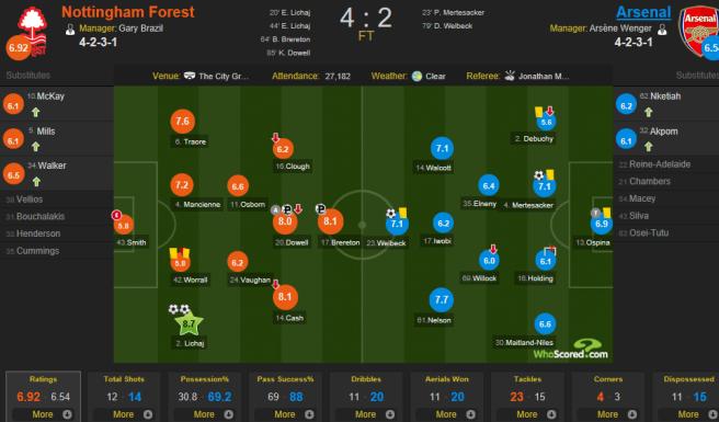 Jan 18 NF vs Arsenal