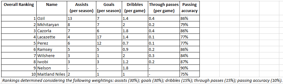 Attacking Midfield Rankings