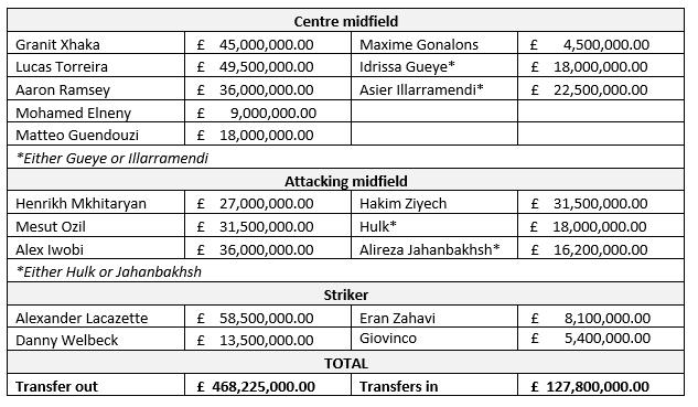 transfer value (2)
