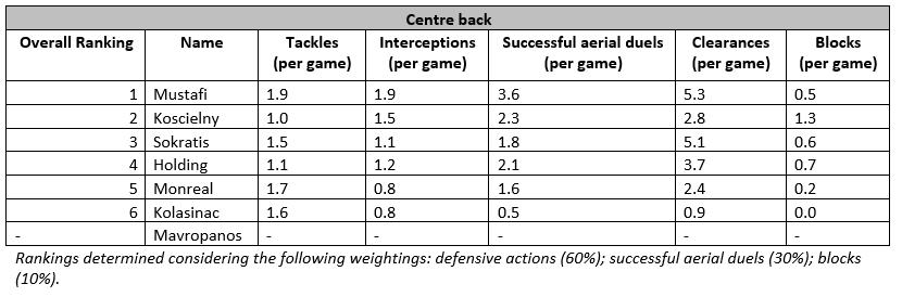 centre back