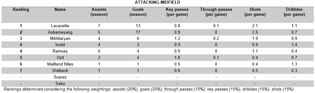 Attacking Midfield
