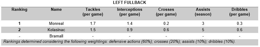 Left Fullback