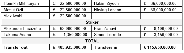 Transfer Value (2)