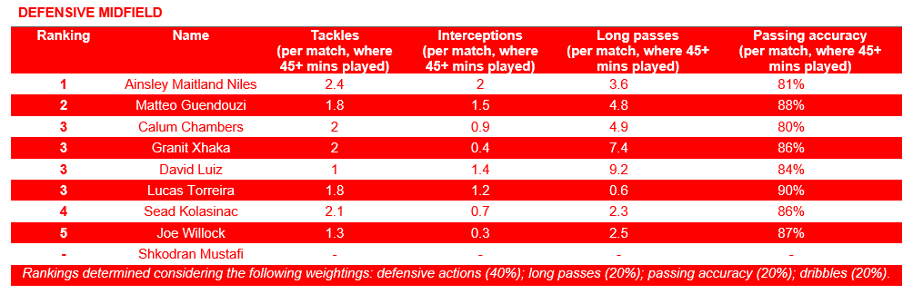 Defensive Midfield