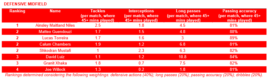 Defensive Midfield