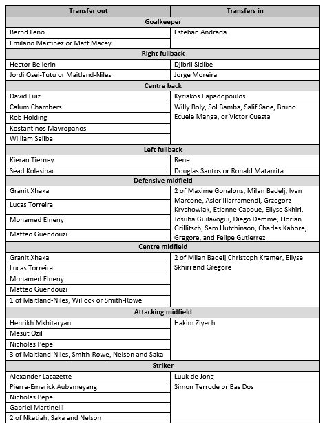 Summary of transfers